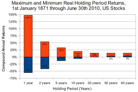 Convergencia de rentabilidades en el largo plazo